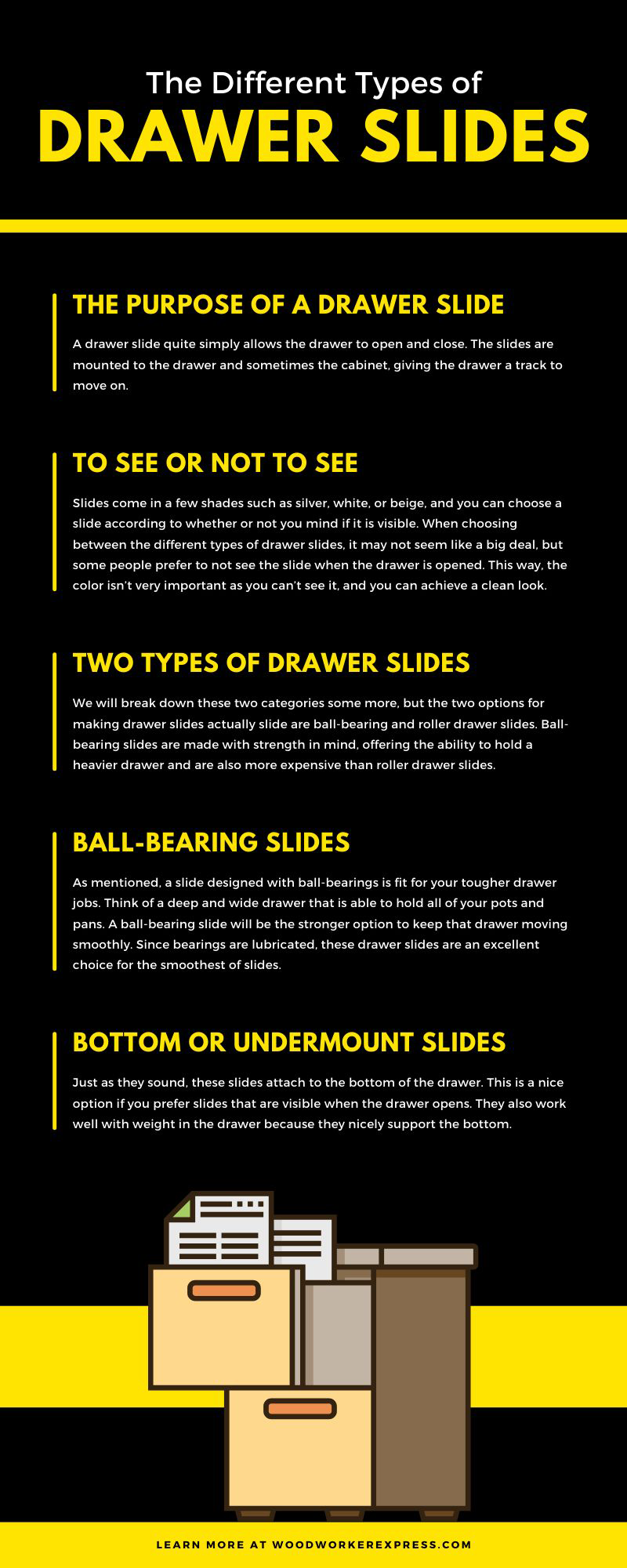Infographic - The Different Types of Drawer slides