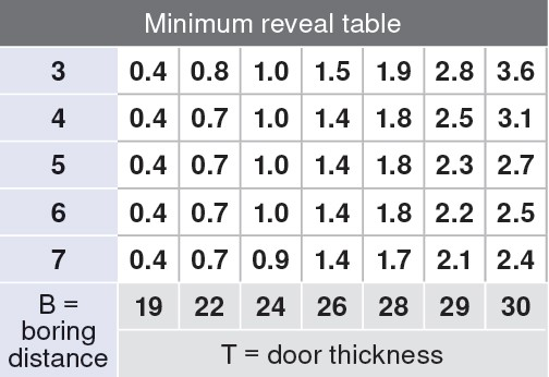 Blum 71B9680 95 Degree CLIP Top BLUMOTION Hinge, Soft-Close, Half Overlay, Dowel :: Image 3