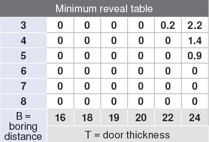 Blum 71T6580 170 Degree CLIP Top Hinge, Self-Close, Full Overlay, Dowel :: Image 4