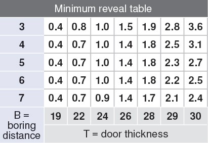 Blum 70T9650.TL 95 Degree CLIP Top Hinge for Thick Door, Free Swing, Half Overlay, Screw-on :: Image 2