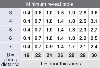 Blum 71T9690B 95 Degree CLIP Top Hinge, Self-Close, Half Overlay, Inserta :: Image 15
