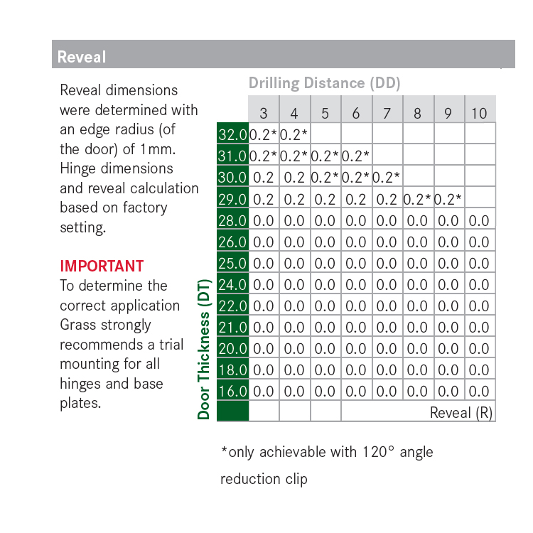 Grass F045138321217 160 Degree Tiomos Self-close Hinge, Overlay, Dowel, 42mm Boring Pattern :: Image 70