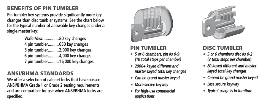 "1-3/16"" Cylinder N-Series Pin Tumbler Cam Lock, Keyed KA103, Satin Chrome, Olympus Lock DCN2-26D-103 :: Image 20"